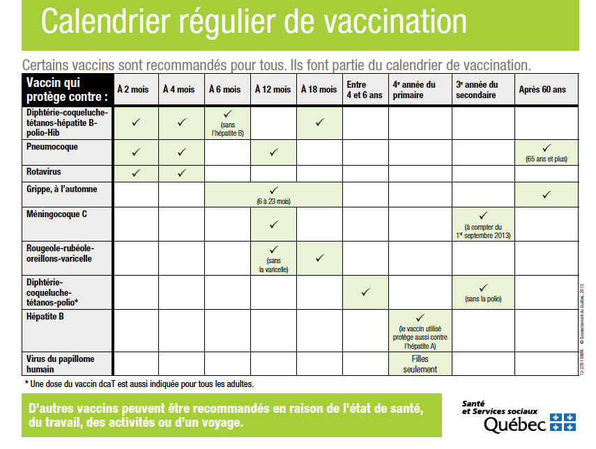 Vaccins Calendrier.Vaccination Calendrier Regulier Urgence Chu Sainte Justine